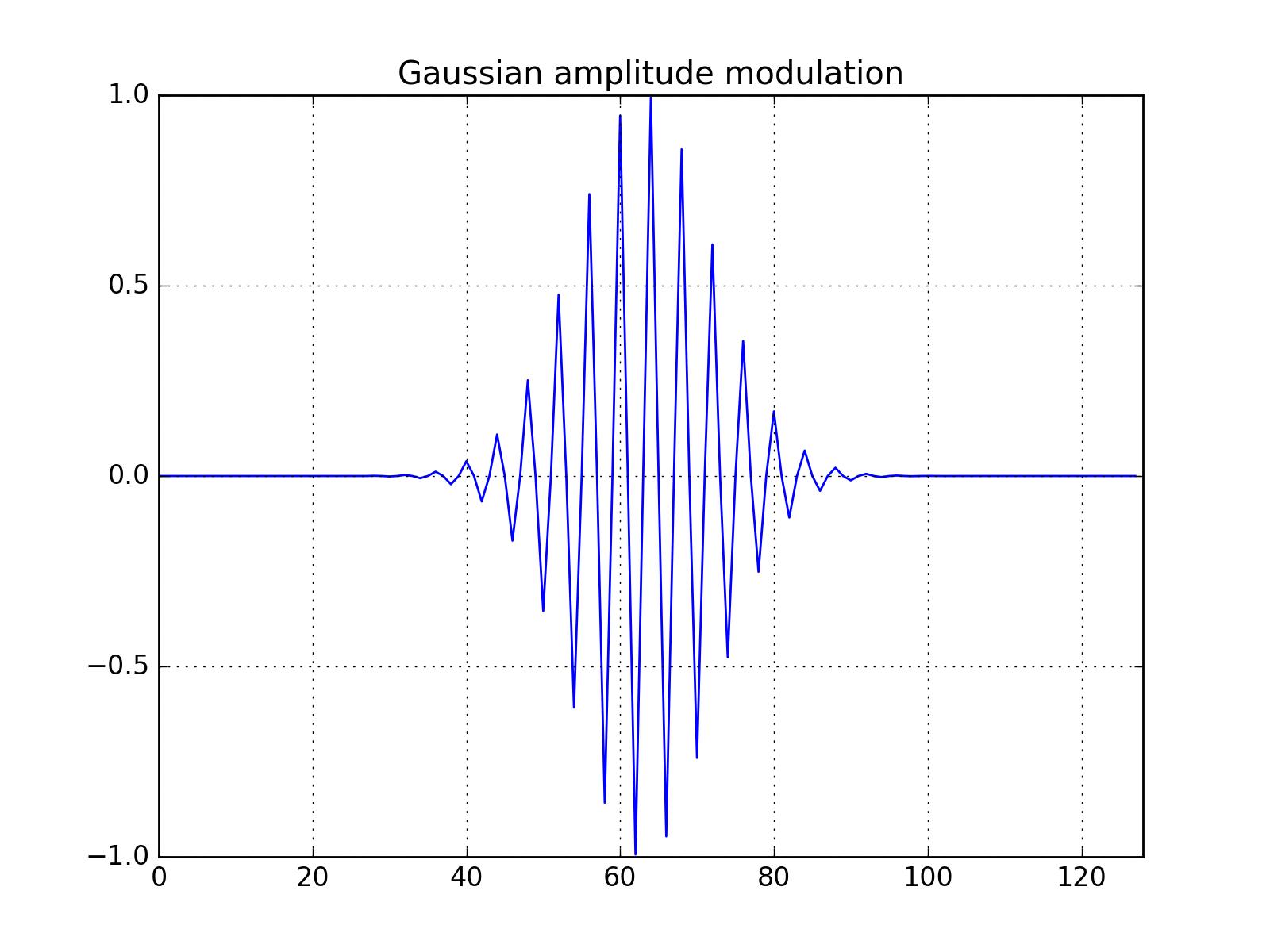 Motivation for Hilbert Spectral Analysis — pyhht 0 0 1